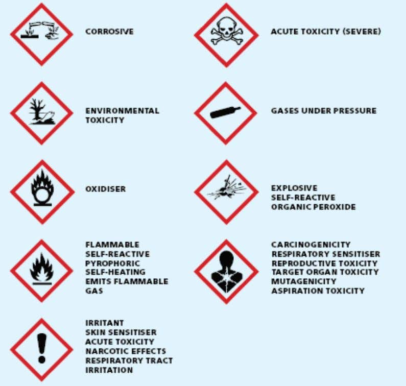 hazardous substances are used or present. GHS Pictograms: Sources: https://www.wshc.sg/ghs • Construction Safety