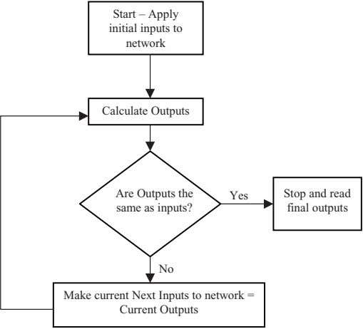 Start – Apply initial inputs to network Calculate Outputs Are Outputs the same as inputs?