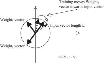 Training moves Weight 3 vector towards input vector Weight 1 vector Input vector length L