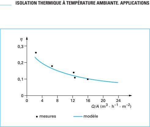 ISOLATION THERMIQUE À TEMPÉRATURE AMBIANTE. APPLICATIONS η 0,3 0,2 0,1 0 0 4 8 12