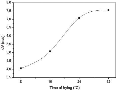 of polar compounds and FFA independently of the type of oil. Figure 2 Evolution of the