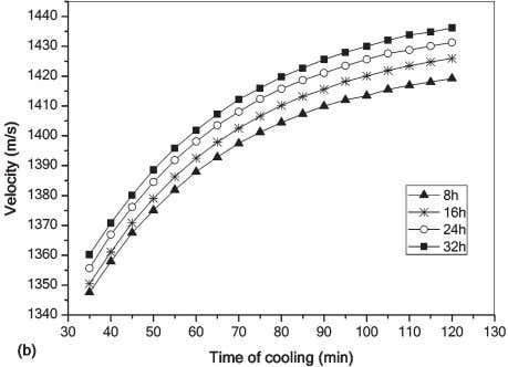 chemical properties of the medium (Benedito et al ., 2007). Figure 3 Variation of velocity with