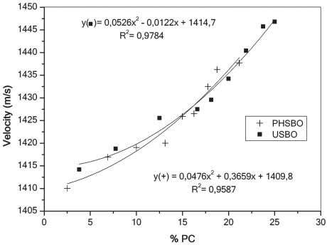 THE PERFORMANCE OF FRYING OILS USING AN ULTRASONIC TECHNIQUE Figure 4 Relationship between ultrasonic velocity and