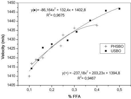 percentage of polar compounds for USBO and PHSBO at 30 °C. Figure 5 Relationship between ultrasonic