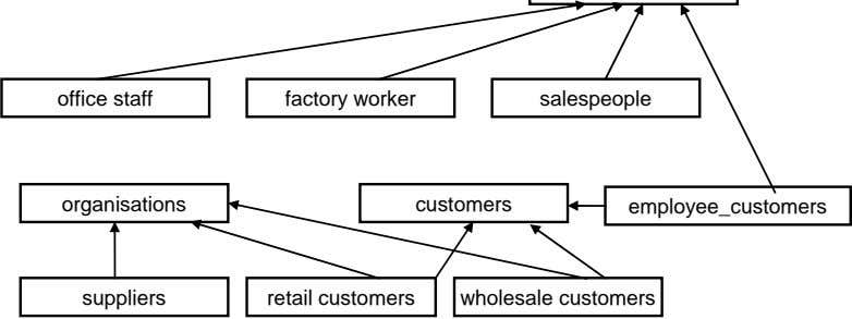 office staff factory worker salespeople organisations customers employee_customers suppliers retail customers
