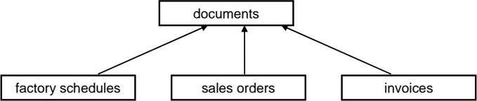 documents factory schedules sales orders invoices