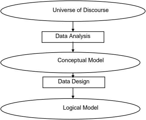 Universe of Discourse Data Analysis Conceptual Model Data Design Logical Model