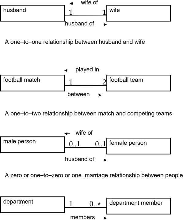 wife of husband wife 1 1 husband of A one–to–one relationship between husband and wife