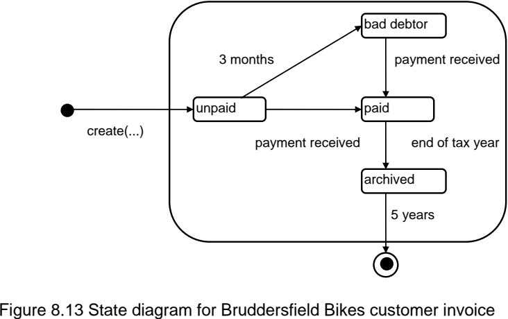 bad debtor 3 months payment received unpaid paid create( ) payment received end of tax