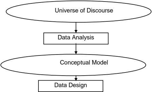 Universe of Discourse Data Analysis Conceptual Model Data Design