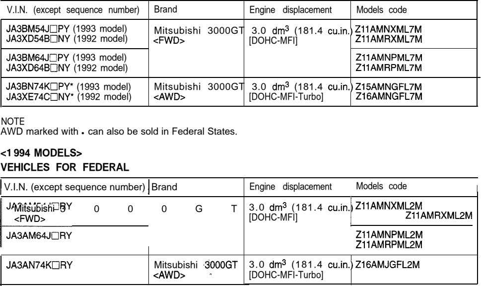 V.I.N. (except sequence number) Brand Engine displacement Models code JA3BM54JlIlPY (1993 model) Mitsubishi 3000GT