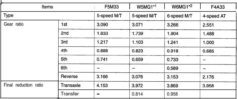 I- F5M33 1 W5MGl*' 1 WGMGl*' 1 I F4A33 1 Gear ratio Final reduction ratio