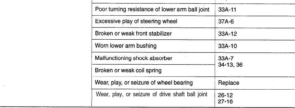 Wear, play, or seizure of drive shaft ball joint