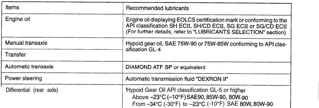 Differential (rear axle) Hypoid Gear Oil API classification GL-5 or high Above -23°C (-10°F) SAESO,