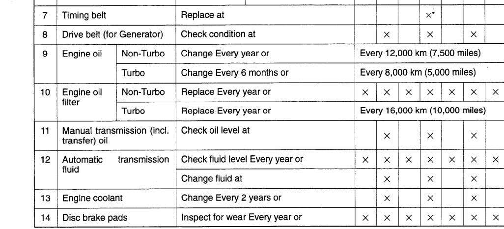 SERVICE FOR PROPER VEHICLE PERFORMANCE eneral maintenance NOTE *: For California, this maintenance is recommended