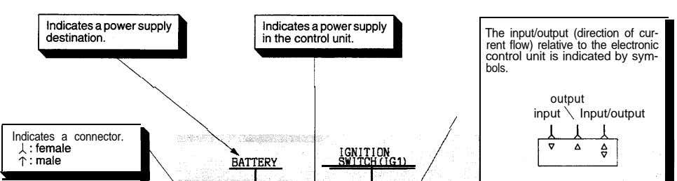 The input/output (direction of cur- rent flow) relative to the electronic control unit is indicated