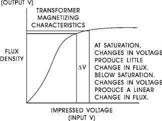 translate into changes in the saturated or secondary voltage and voltage regulation results. Figure 1: Saturation