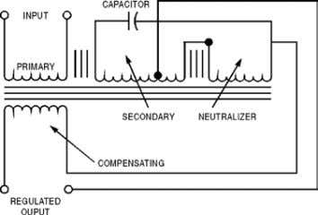of a sinusoidal output – even with a square wave input. Figure 2: Schematic Diagram Are
