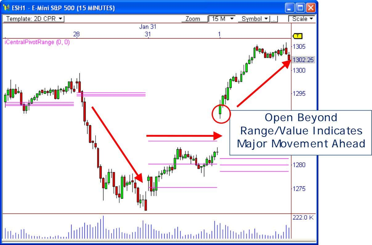 Open Beyond Range/Value Indicates Major Movement Ahead