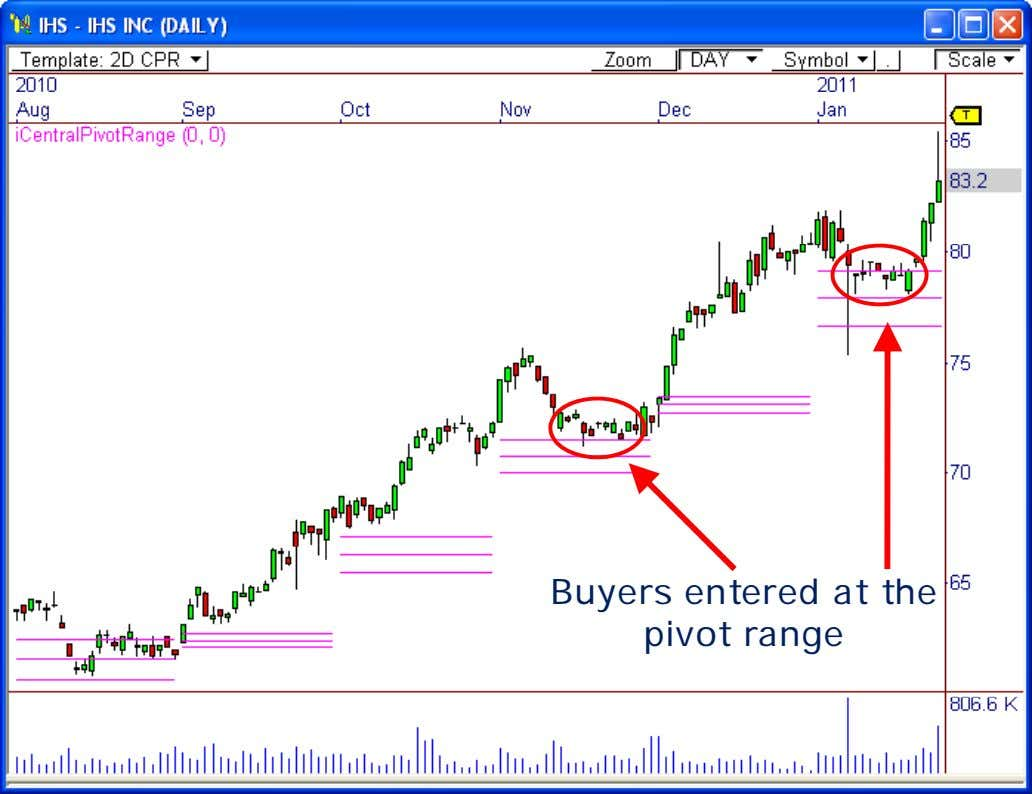 Buyers entered at the pivot range