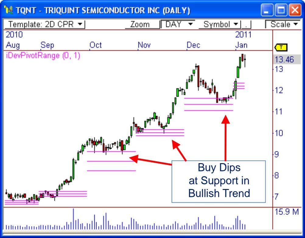 "Buy Dips Certain at Support Pivots in Become ""Retired"" Bullish Trend During Strong Trends"