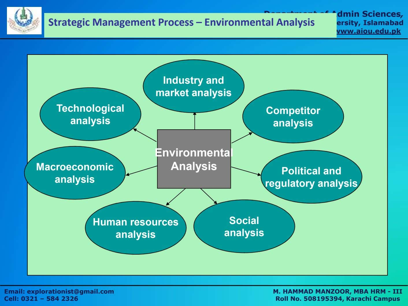Department of Admin Sciences, Strategic Management Process – Environmental Analysis Allama Iqbal Open University,