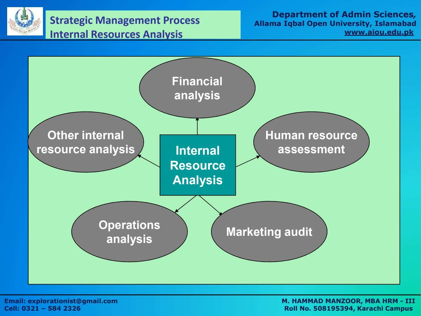 Department of Admin Sciences, Strategic Management Process Internal Resources Analysis Allama Iqbal Open University,