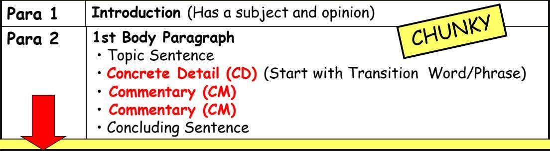 Para 1 Introduction (Has a subject and opinion) Para 2 1st Body Paragraph • Topic