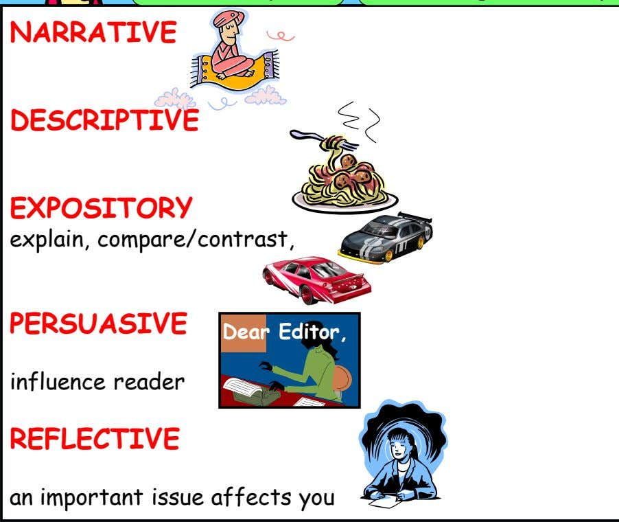 NARRATIVE tell a story DESCRIPTIVE tell what something is like EXPOSITORY explain, compare/contrast, solve problem,