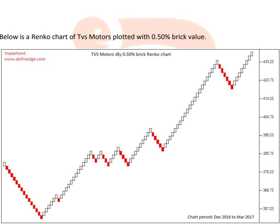 Below is a Renko chart of Tvs Motors plotted with 0.50% brick value.