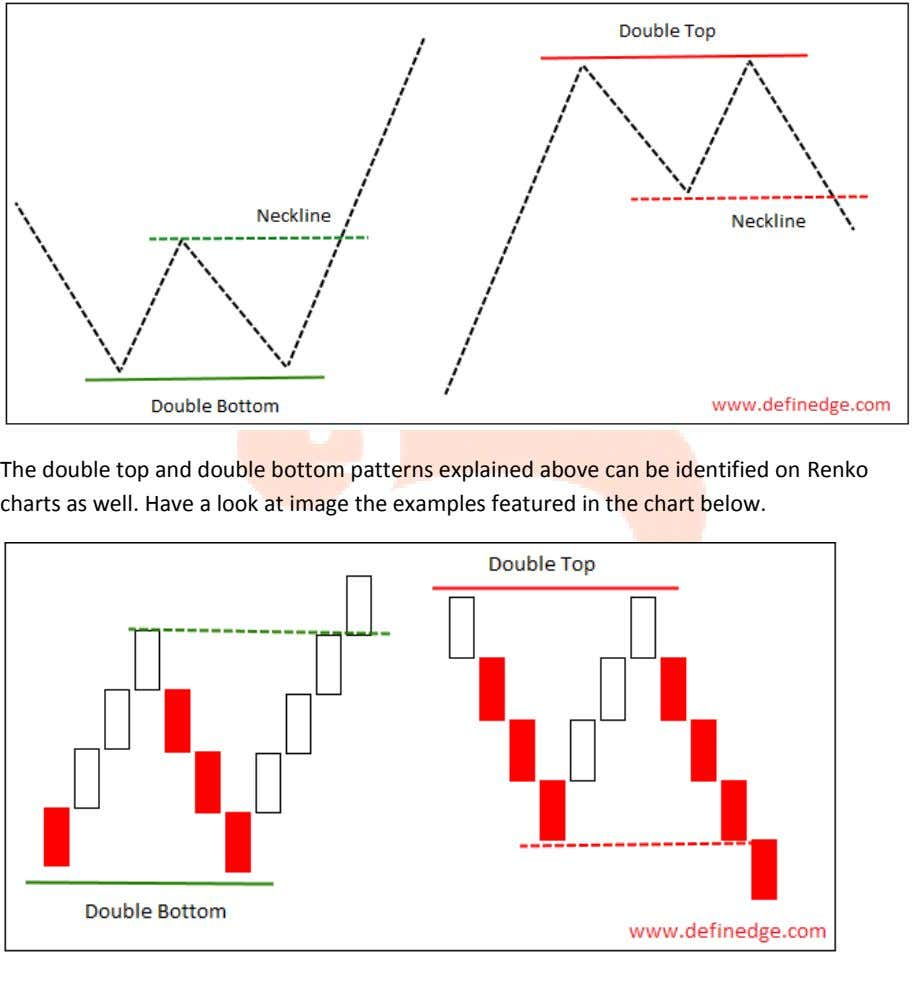 The double top and double bottom patterns explained above can be identified on Renko charts