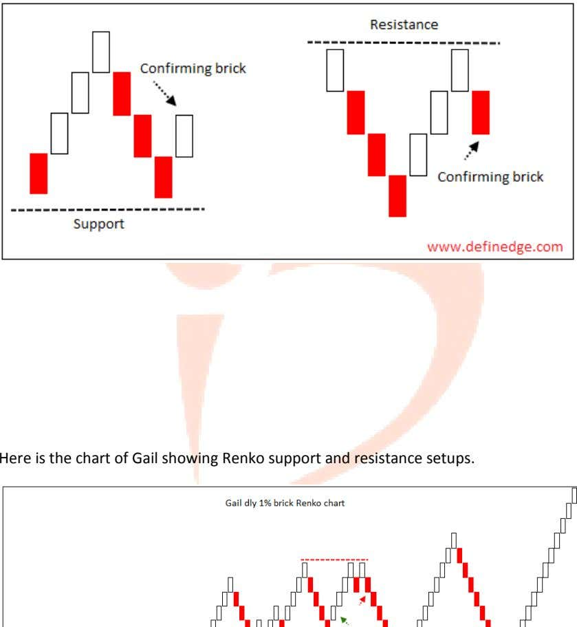 Here is the chart of Gail showing Renko support and resistance setups.
