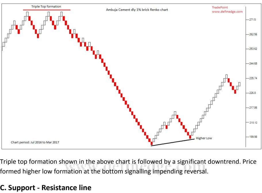 Triple top formation shown in the above chart is followed by a significant downtrend. Price