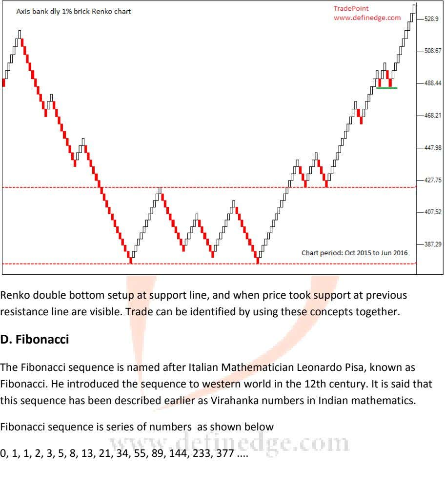 Renko double bottom setup at support line, and when price took support at previous resistance