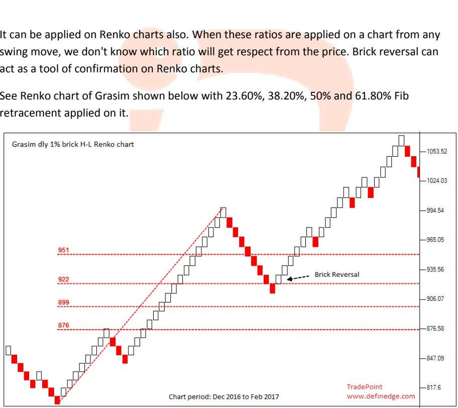 It can be applied on Renko charts also. When these ratios are applied on a