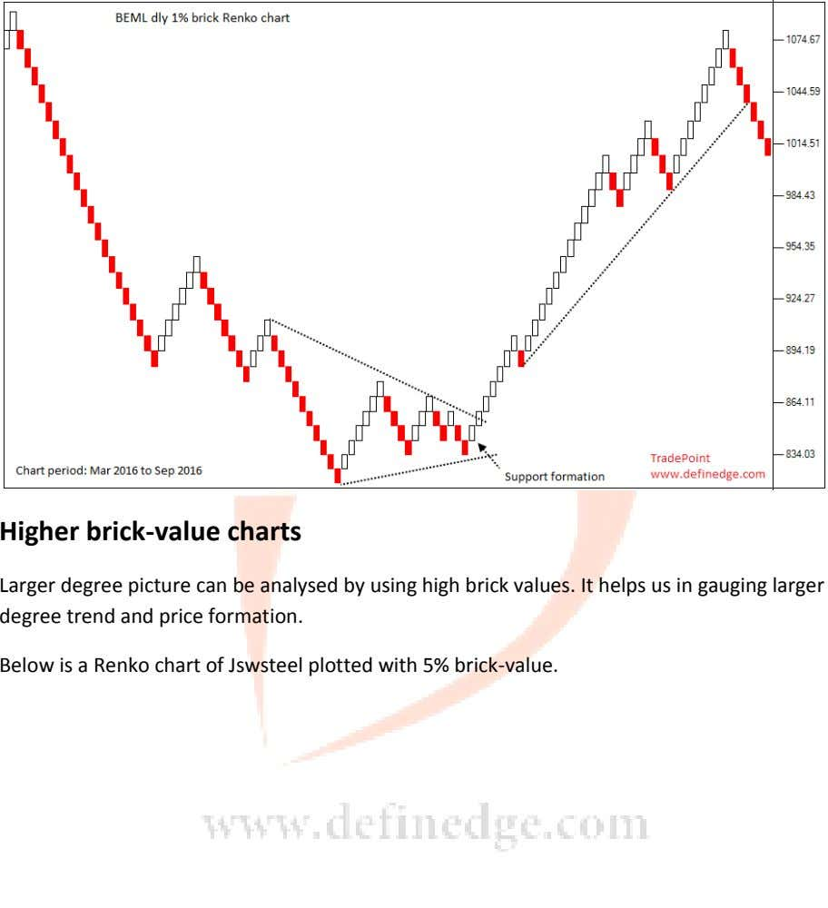 Higher brick-value charts Larger degree picture can be analysed by using high brick values. It