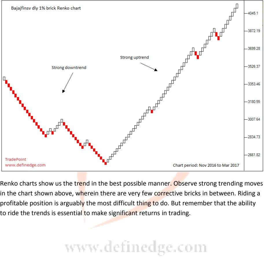 Renko charts show us the trend in the best possible manner. Observe strong trending moves