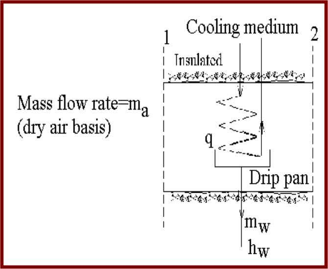 2 ) Moisture Air (Contd…) Substituting into SFEE q = m a [(h 1 -h 2
