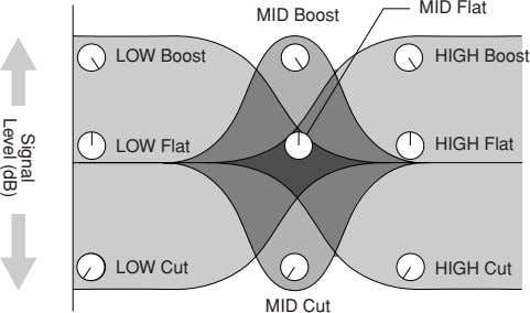 Signal Level (dB) MID Flat MID Boost LOW Boost HIGH Boost LOW Flat HIGH Flat