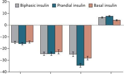 20 Biphasic insulin Prandial insulin Basal insulin 10 0 –10 –20 –30 –40