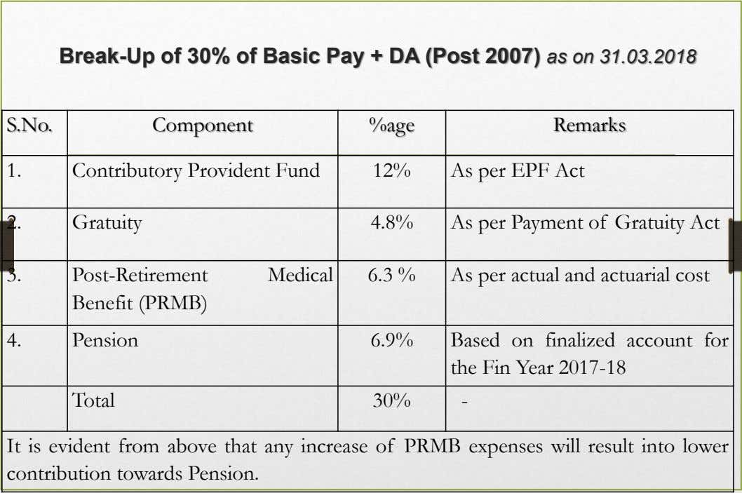 Break-Up of 30% of Basic Pay + DA (Post 2007) as on 31.03.2018 S.No. Component