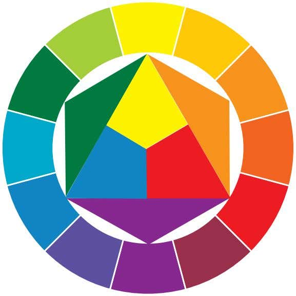 the third is symbolically (which he called construction). Itten's color wheel: This diagram helps show the