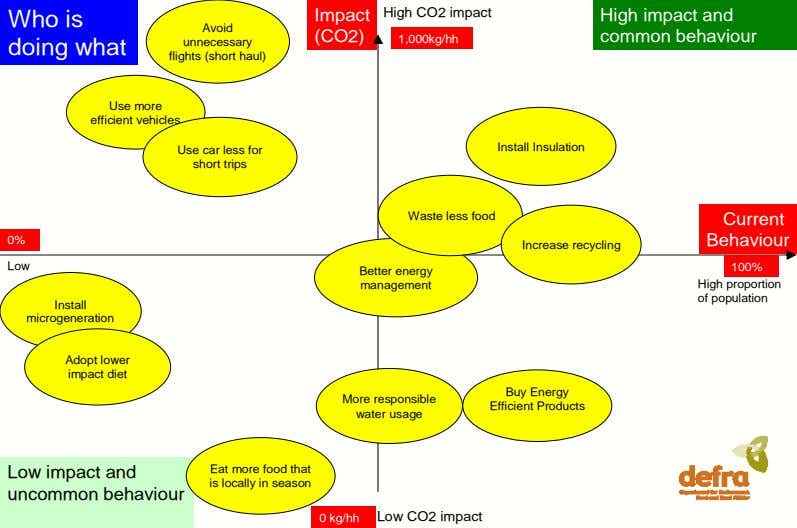 High CO2 impact Who is Impact Avoid (CO2) High impact and common behaviour 1,000kg/hh doing what