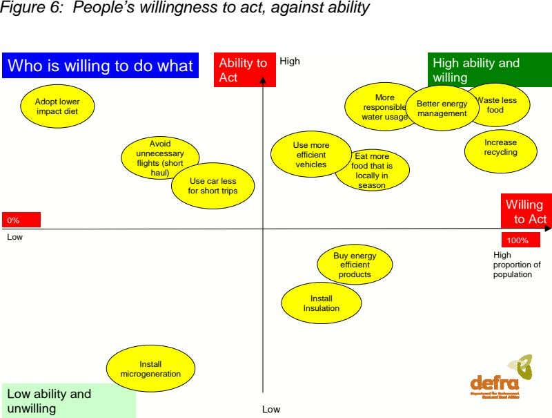 Figure 6: People's willingness to act, against ability Who is willing to do what Ability to