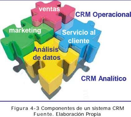 ventas ventas ventas CRM Operacional CRM Operacional marketing marketing marketing Servicio al Servicio al Servicio al
