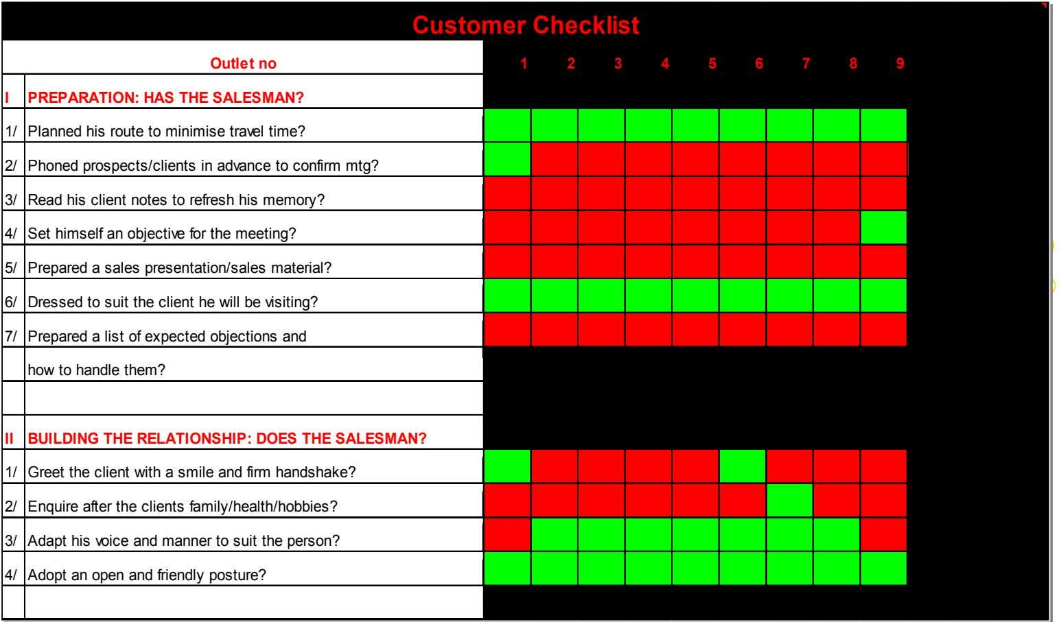 Customer Checklist Outlet no 123456789 I PREPARATION: HAS THE SALESMAN? 1/ Planned his route to