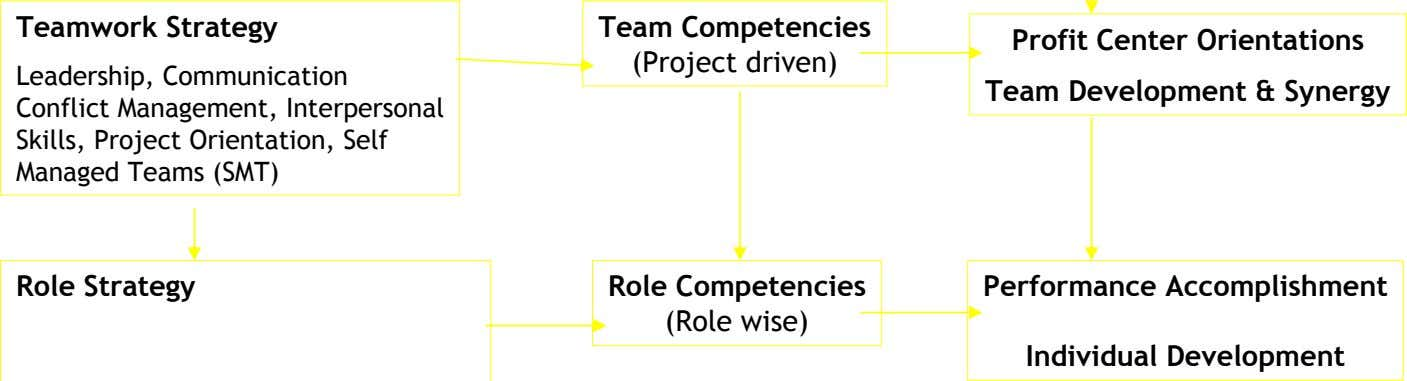 Teamwork Strategy Team Competencies (Project driven) Profit Center Orientations Leadership, Communication Conflict
