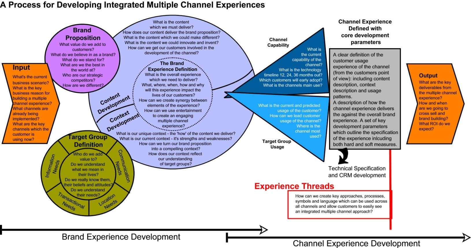 Developing Integrated Multiple Channel Brand Experiences Figure 5 The Framework viewed as a Process Differ, London