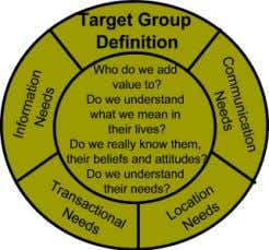 advantage for the brand and it's position in the market. Target Group Definition • Who do
