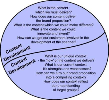 needs for each target group. Content / Context Development We believe that both content and context